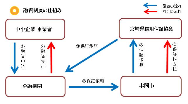 融資図.png