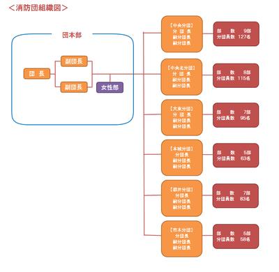 団組織図(H30.3).png